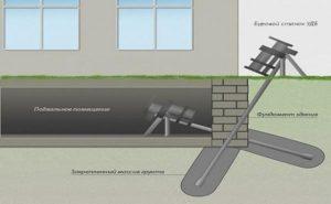 Схема усиления фундамента методом бурения и бетонирования полостей
