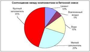 Секторальный график пропорционального соотношения ингредиентов бетонной смеси