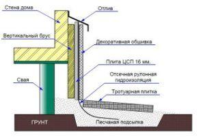 Схема обустройства подушки основания