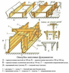 При правильной установке опалубки монолитная конструкция фундамента будет иметь ровную бетонную поверхность и четкие угловые очертания.
