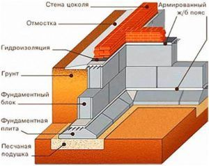 Схема устройства цоколя здания