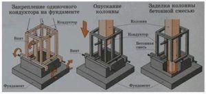Установка осуществляется краном с применением направляющих кондукторов