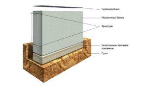 Песчаная подбетонка ленточного фундамента