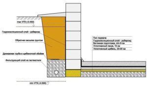Схема гидроизоляции дома