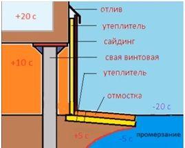 Общая схема утепления