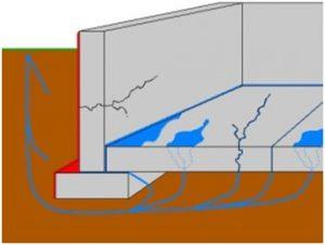 Схема возникновения трещин из-за проникания влаги через цоколь дома