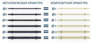 Соответствие по диаметру металлической и композитной арматуры