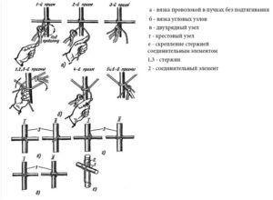 Схемы соединения арматуры проволокой