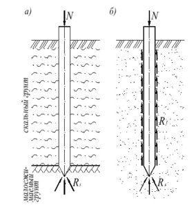 Принцип работы сваи-стойки (слева) и висячей опоры