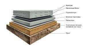 Слои фундамент из плит в разрезе