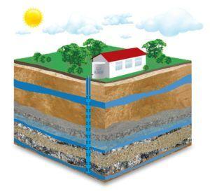 Уровень горизонта грунтовой воды на индивидуальном участке