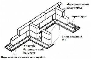 Схема устройства блочного конструктива