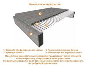 Конструкция комбинированного основания