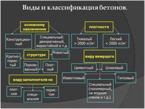 Схема разновидностей бетонов