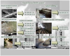 Области использования разных марок материала