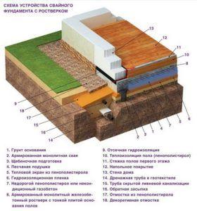 Схема теплоизоляции свайного основания