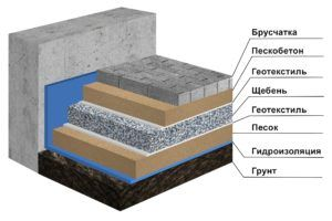 Для более прочных вариантов под плиткой укладывают ровную плоскость из смеси песка и цемента в пропорции 4:1