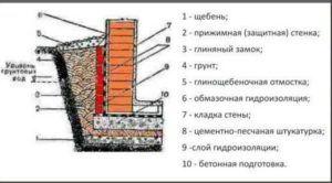 Схема устройства щебеночной отсыпки с глиняным замком