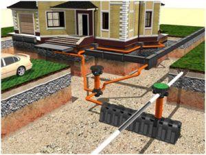 Комбинированная система водоотведения участка