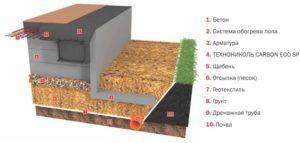 Применение геотекстиля под УШП (утепленной шведской плитой)