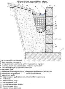 Схема подпорной стены