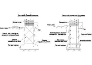 Разновидности ленточной конструкции