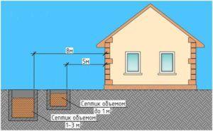 Расстояние от водопровода до фундамента здания