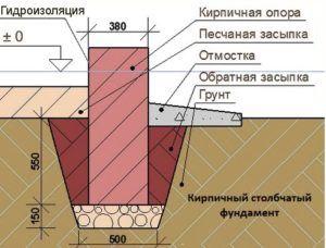 Пример устройства мелкозаглублённого столба из кирпича