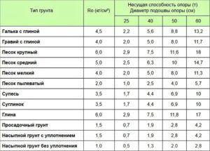 Несущая способность различных типов грунта и опор разных диаметров
