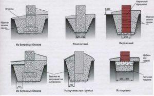 Разновидности ленточных фундаментов
