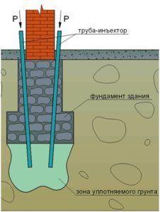 Традиционный метод цементирования фундамента