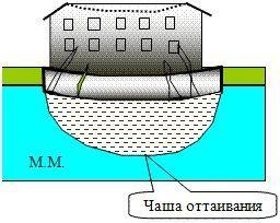 Возможные деформации строения из-за образования чаши оттаивания