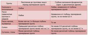 Таблица 2. Уровень промерзания почвы