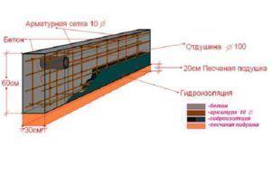 Схема конструкции монолитной ленты основания без устройства опалубочной системы