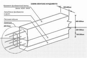 Схема армирования арматурным каркасом