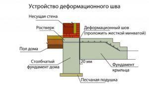 Принцип устройства осадочного деформационного зазора