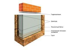 Схема фундаментной ленты