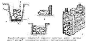 Виды каменной кладки