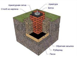 Для усиления конструкции можно применять заливку центральной полости столба бетоном с арматурным каркасом