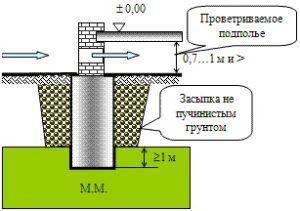 Схема устройства основания здания по первому принципу