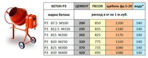 Соотношение составляющих для бетона разных марок