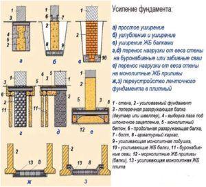 Методы усиления фундаментной ленты